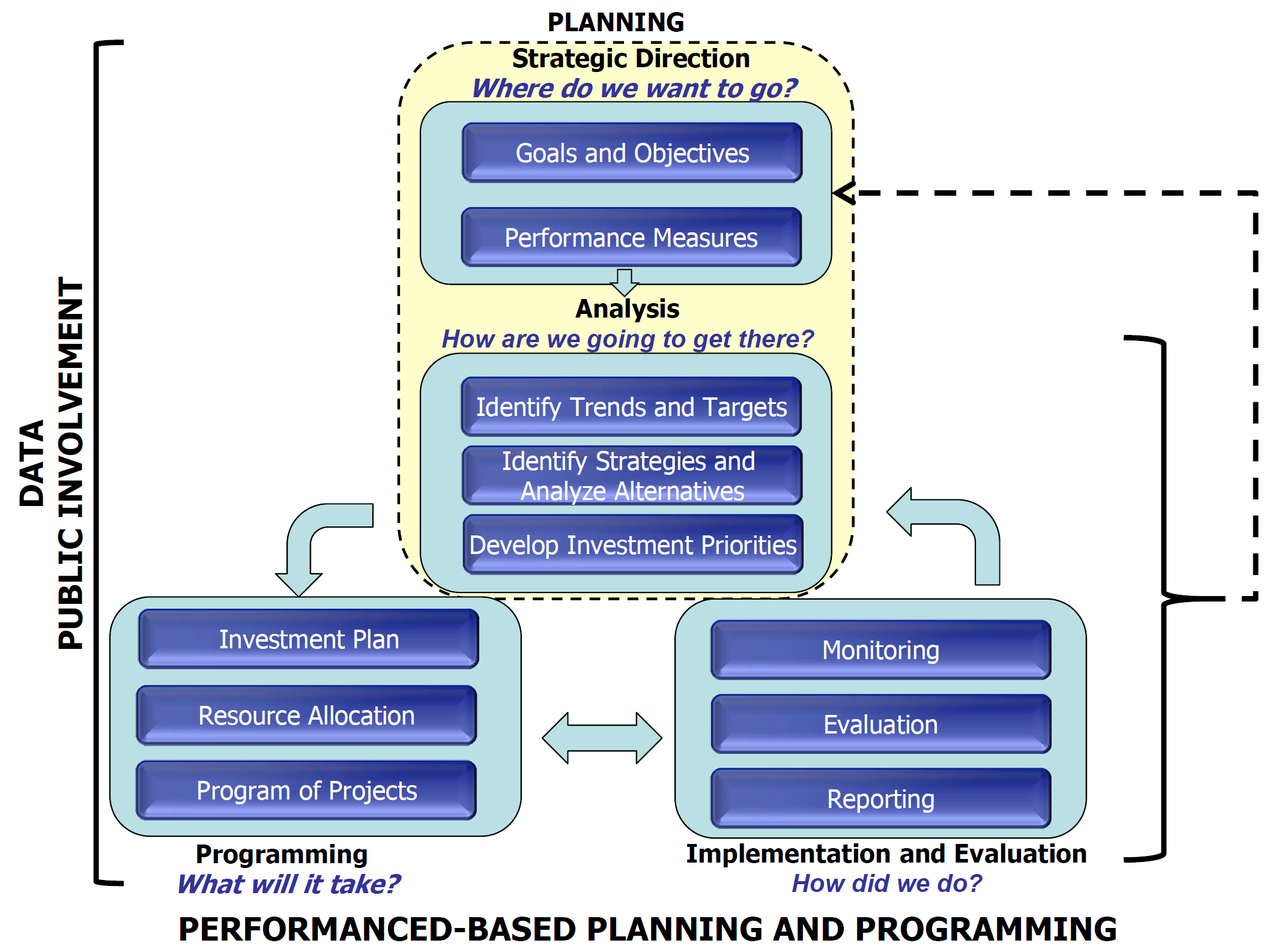 Chart of Performance-Based Planning Process